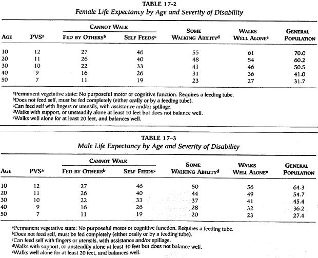 Life Expectancies from Shavelle et al. (2007)
